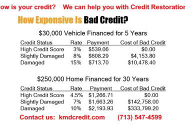 Your personal credit restoration